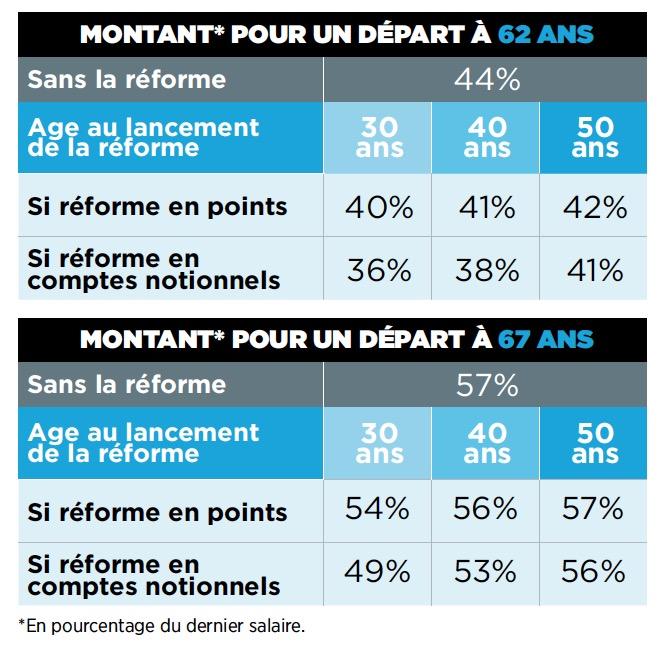 Reforme Des Retraites Profil Par Profil Ce Qu Elle Va